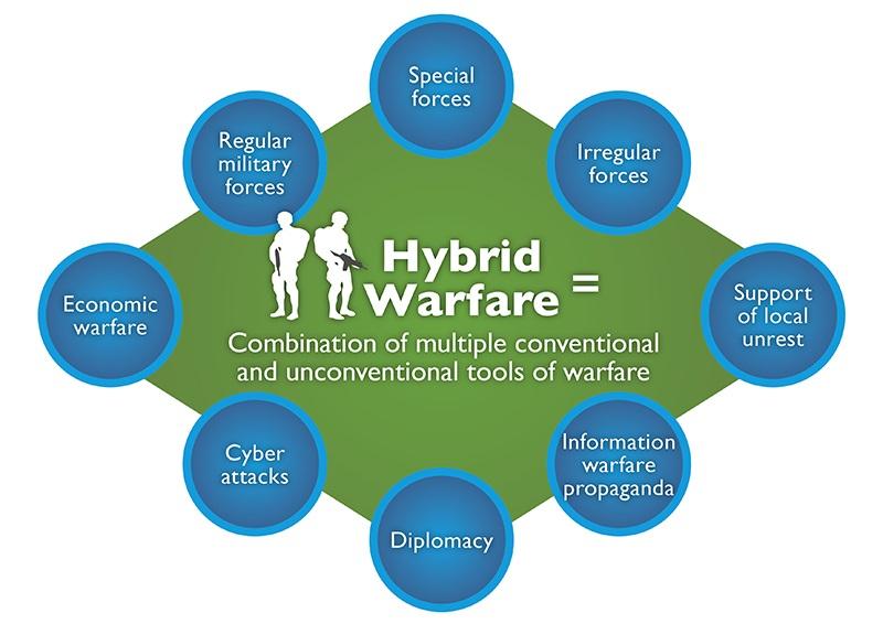 Un tipo de análisis equivocado y simplista sobre guerra comercial y militar. Crítica a NUEVO CURSO. Hybrid_warfare-001_0_0