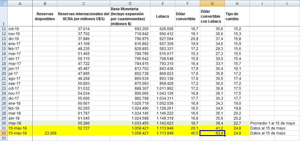 Los números de la dolarizaciòn