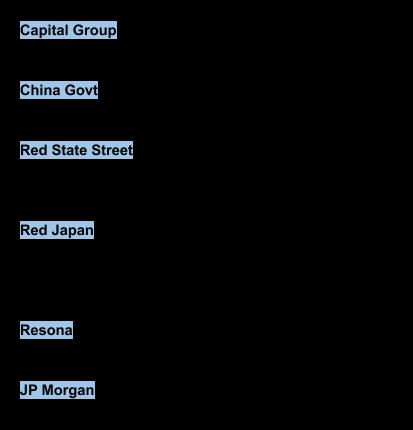 Los principales 20 fondos de inversión,